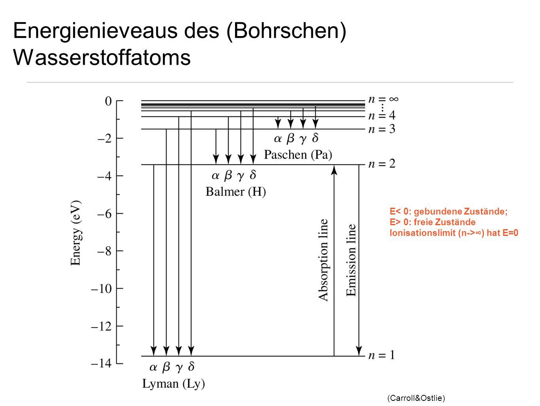 Energienieveaus des (Bohrschen) Wasserstoffatoms (Carroll&Ostlie) E< 0: gebundene Zustände; E> 0: freie Zustände Ionisationslimit (n->) hat E=0