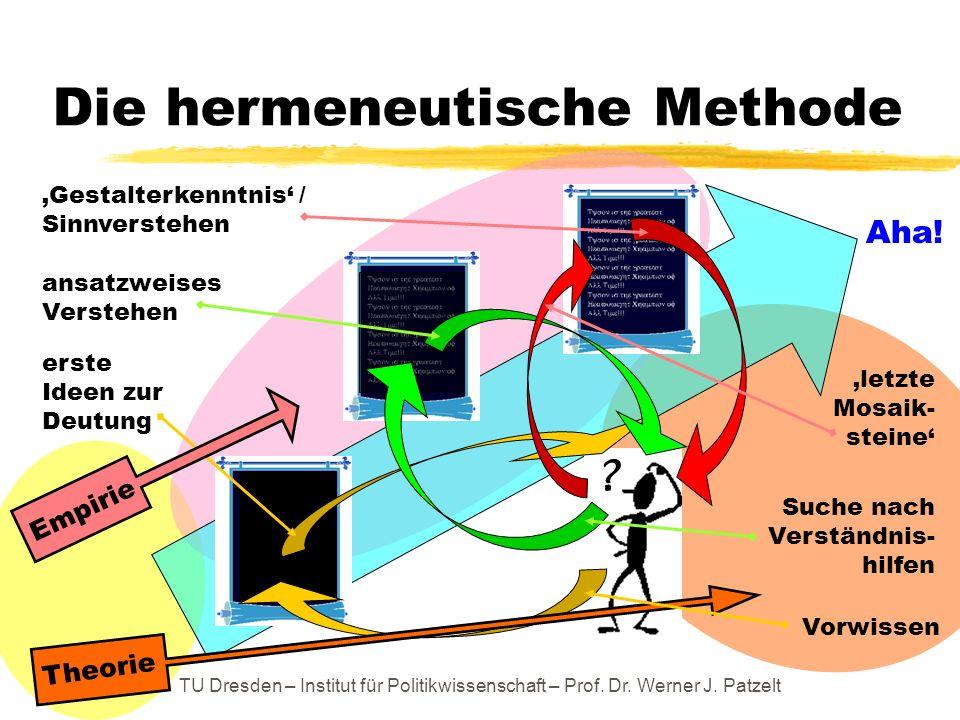 TU Dresden – Institut für Politikwissenschaft – Prof. Dr. Werner J. Patzelt Die hermeneutische Methode ? Vorwissen erste Ideen zur Deutung Suche nach