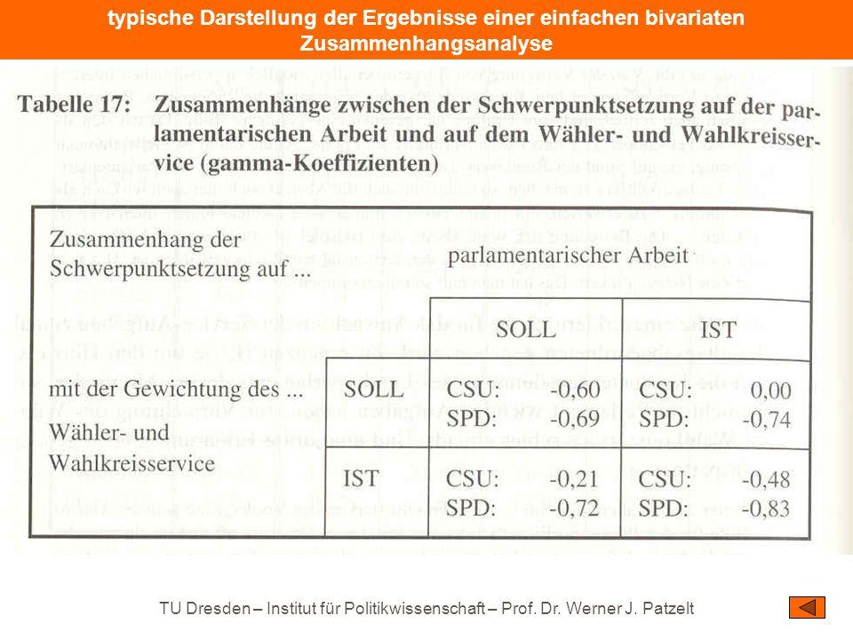TU Dresden – Institut für Politikwissenschaft – Prof. Dr. Werner J. Patzelt typische Darstellung der Ergebnisse einer einfachen bivariaten Zusammenhan