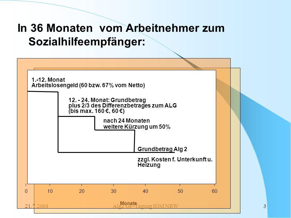 21.7.2004Alg2 GF-Tagung IGM NRW3 In 36 Monaten vom Arbeitnehmer zum Sozialhilfeempfänger: ab 37. Monat Monate 0302010405060 1.-12. Monat Arbeitsloseng