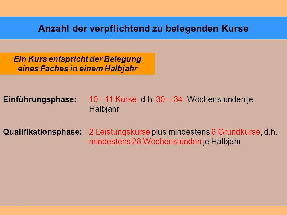 11 Anzahl der verpflichtend zu belegenden Kurse Einführungsphase: 10 - 11 Kurse, d.h.