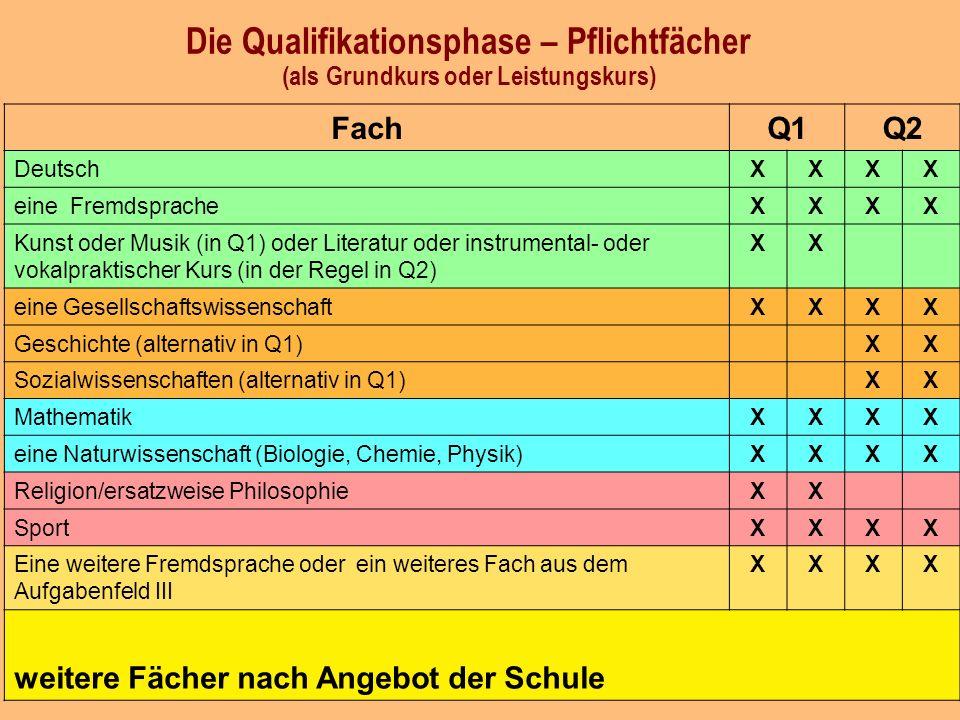 Die Qualifikationsphase – Pflichtfächer (als Grundkurs oder Leistungskurs) FachQ1Q2 DeutschXXXX eine FremdspracheXXXX Kunst oder Musik (in Q1) oder Literatur oder instrumental- oder vokalpraktischer Kurs (in der Regel in Q2) XX eine GesellschaftswissenschaftXXXX Geschichte (alternativ in Q1)XX Sozialwissenschaften (alternativ in Q1)XX MathematikXXXX eine Naturwissenschaft (Biologie, Chemie, Physik)XXXX Religion/ersatzweise PhilosophieXX SportXXXX Eine weitere Fremdsprache oder ein weiteres Fach aus dem Aufgabenfeld III XXXX weitere Fächer nach Angebot der Schule