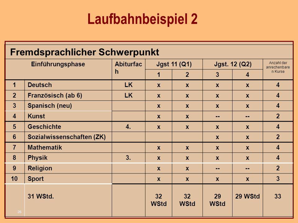 26 Fremdsprachlicher Schwerpunkt EinführungsphaseAbiturfac h Jgst 11 (Q1)Jgst.
