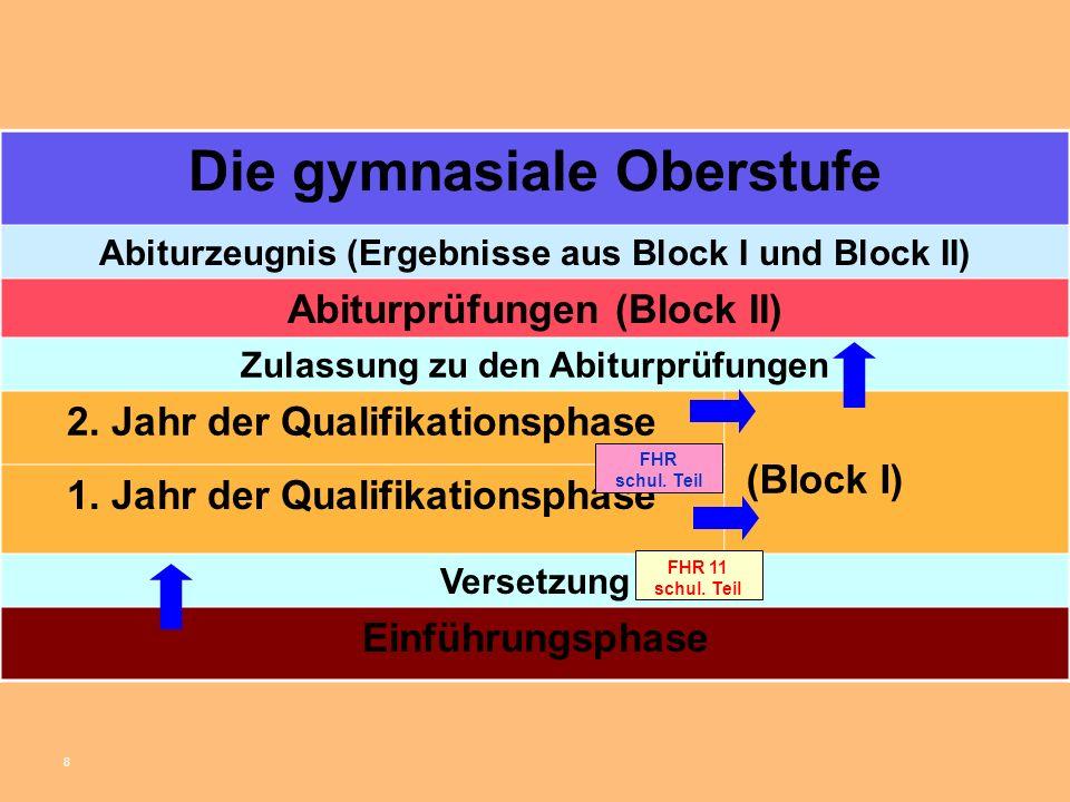 8 Die gymnasiale Oberstufe Abiturzeugnis (Ergebnisse aus Block I und Block II) Abiturprüfungen (Block II) Zulassung zu den Abiturprüfungen 2.