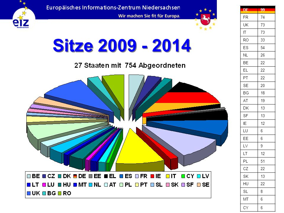 Sitze 2009 - 2014 DE99 FR74 UK73 IT73 RO33 ES54 NL26 BE22 EL22 PT22 SE20 BG18 AT19 DK13 SF13 IE12 LU6 EE6 LV9 LT12 PL51 CZ22 SK13 HU22 SL8 MT6 CY6
