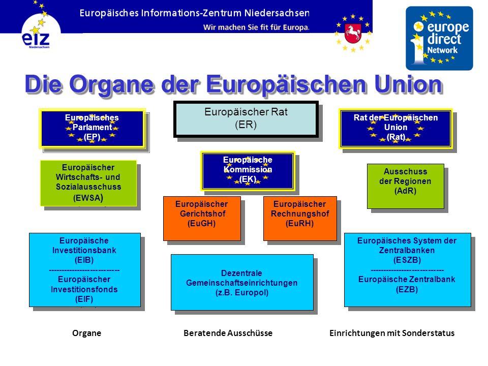 Die Organe der Europäischen Union Europäischer Rat (ER) Europäischer Rat (ER) Europäisches Parlament (EP) Europäisches Parlament (EP) Europäische Komm
