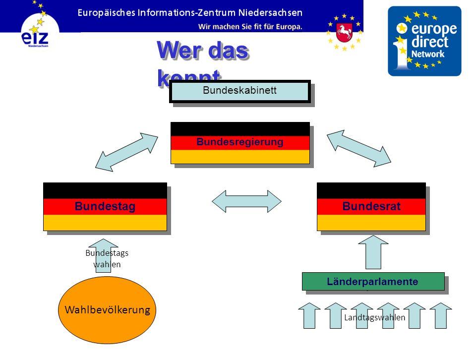 Wer das kennt… Bundesrat Bundesregierung Bundestag Länderparlamente Wahlbevölkerung Bundestags wahlen Landtagswahlen Bundeskabinett