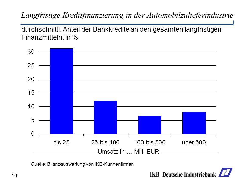 16 Langfristige Kreditfinanzierung in der Automobilzulieferindustrie Quelle: Bilanzauswertung von IKB-Kundenfirmen durchschnittl. Anteil der Bankkredi