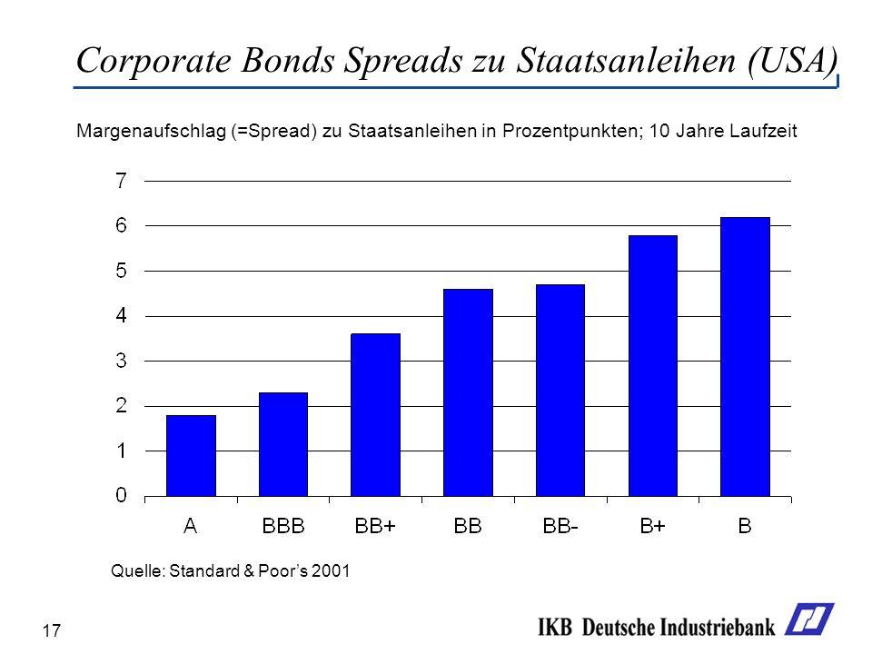 17 Margenaufschlag (=Spread) zu Staatsanleihen in Prozentpunkten; 10 Jahre Laufzeit Corporate Bonds Spreads zu Staatsanleihen (USA) Quelle: Standard &