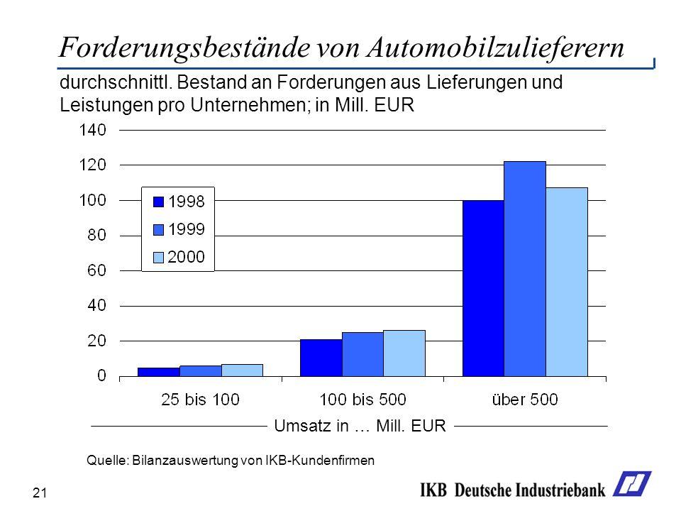 21 Forderungsbestände von Automobilzulieferern Quelle: Bilanzauswertung von IKB-Kundenfirmen durchschnittl. Bestand an Forderungen aus Lieferungen und