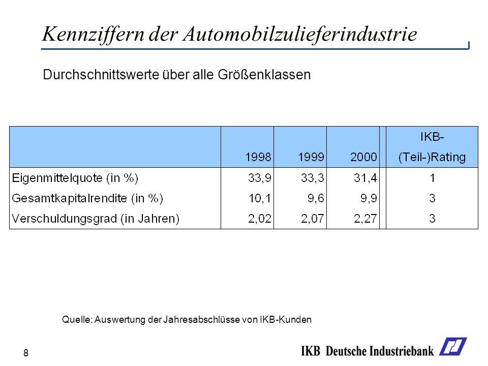 8 Durchschnittswerte über alle Größenklassen Kennziffern der Automobilzulieferindustrie Quelle: Auswertung der Jahresabschlüsse von IKB-Kunden