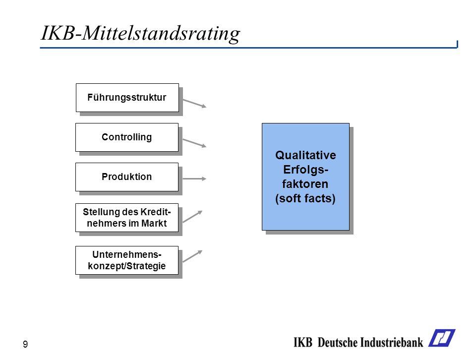 9 IKB-Mittelstandsrating Führungsstruktur Controlling Produktion Stellung des Kredit- nehmers im Markt Stellung des Kredit- nehmers im Markt Unternehm