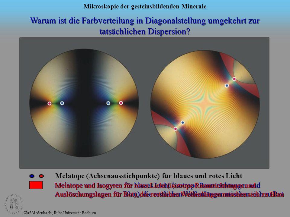 Olaf Medenbach, Ruhr-Universität Bochum Mikroskopie der gesteinsbildenden Minerale Warum ist die Farbverteilung in Diagonalstellung umgekehrt zur tats