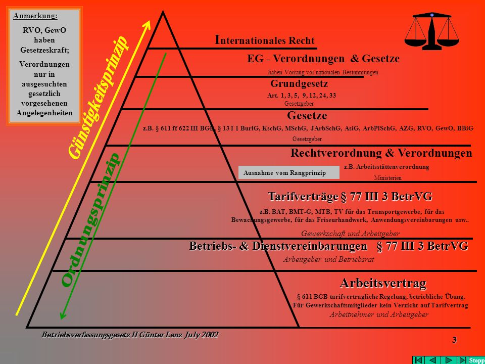 Betriebsverfassungsgesetz II Günter Lenz July 2002 3 Ausnahme vom Rangprinzip I nternationales Recht EG - Verordnungen & Gesetze haben Vorrang vor nat