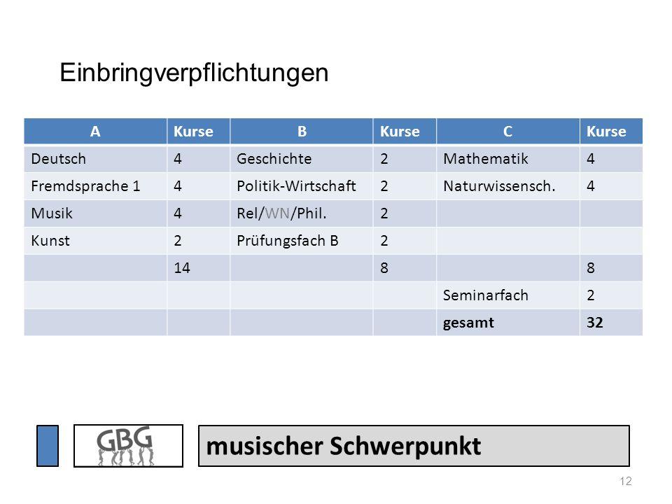 12 musischer Schwerpunkt AKurseB C Deutsch4Geschichte2Mathematik4 Fremdsprache 14Politik-Wirtschaft2Naturwissensch.4 Musik4Rel/WN/Phil.2 Kunst2Prüfung