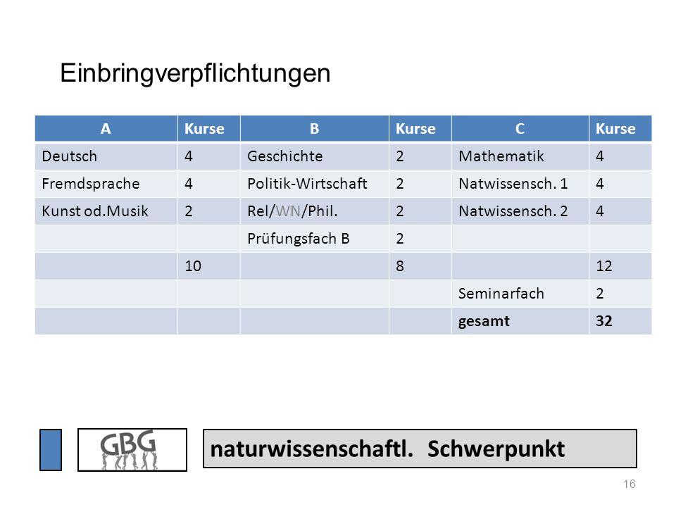 16 naturwissenschaftl. Schwerpunkt AKurseB C Deutsch4Geschichte2Mathematik4 Fremdsprache4Politik-Wirtschaft2Natwissensch. 14 Kunst od.Musik2Rel/WN/Phi
