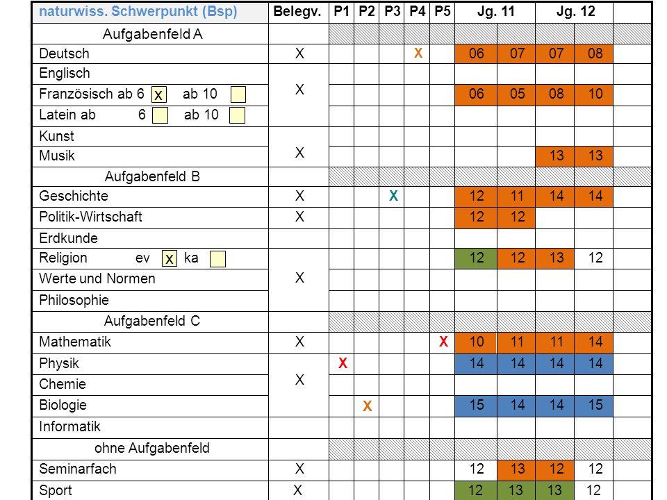 12 1312XSeminarfach ohne Aufgabenfeld 1411 10 XXMathematik Chemie Informatik 1514 15 X Biologie 14 X X Physik Aufgabenfeld C Philosophie Werte und Nor