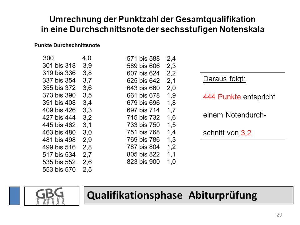 20 Qualifikationsphase Abiturprüfung Umrechnung der Punktzahl der Gesamtqualifikation in eine Durchschnittsnote der sechsstufigen Notenskala Daraus fo