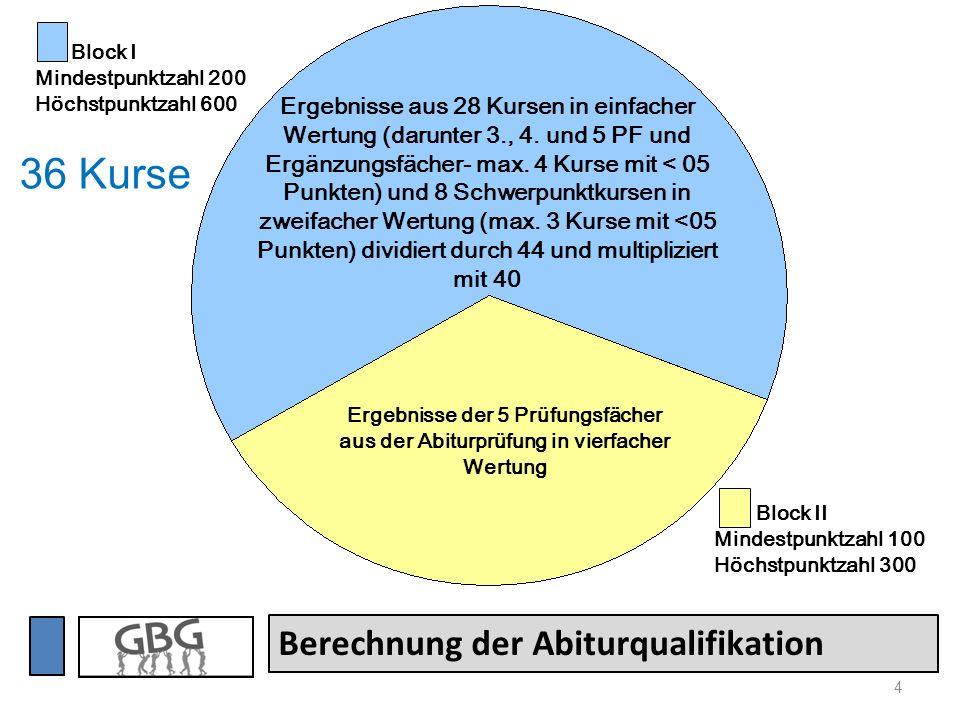 4 Berechnung der Abiturqualifikation Ergebnisse aus 28 Kursen in einfacher Wertung (darunter 3., 4. und 5 PF und Ergänzungsfächer- max. 4 Kurse mit <