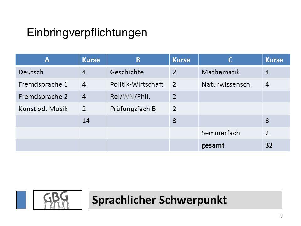9 Sprachlicher Schwerpunkt AKurseB C Deutsch4Geschichte2Mathematik4 Fremdsprache 14Politik-Wirtschaft2Naturwissensch.4 Fremdsprache 24Rel/WN/Phil.2 Ku