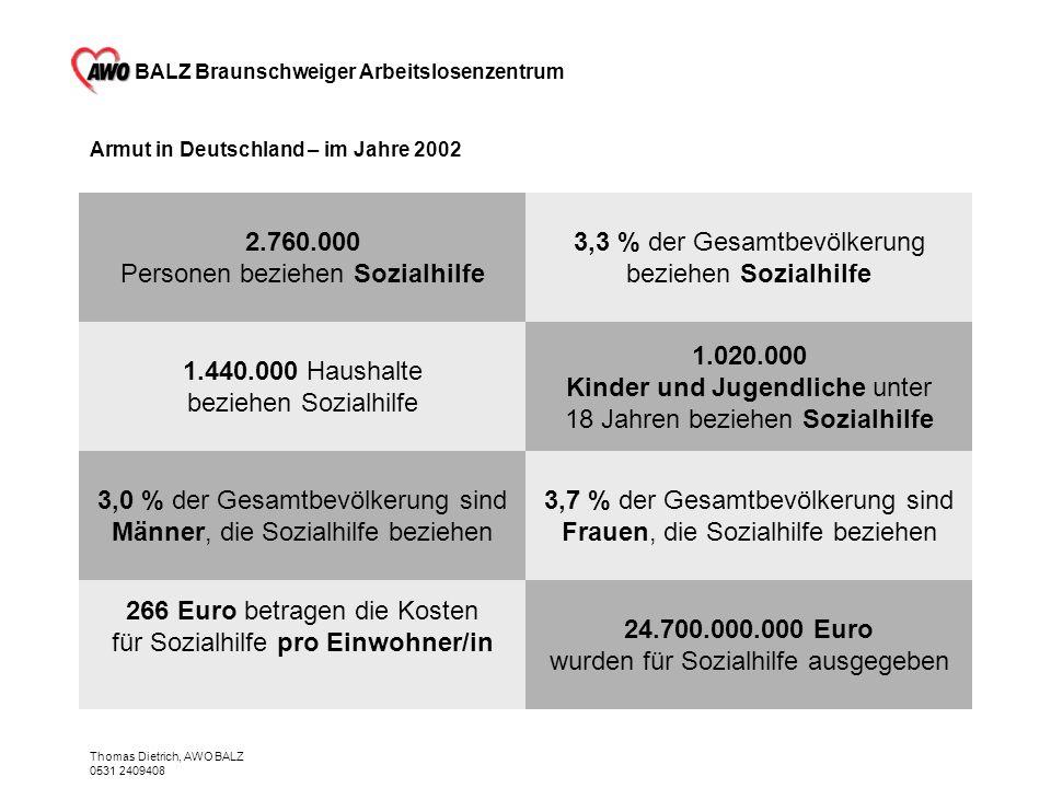 BALZ Braunschweiger Arbeitslosenzentrum Thomas Dietrich, AWO BALZ 0531 2409408 Armut in Deutschland – im Jahre 2002 24.700.000.000 Euro wurden für Soz