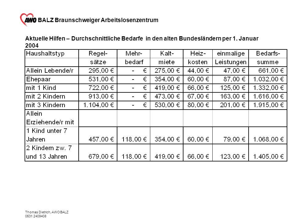 BALZ Braunschweiger Arbeitslosenzentrum Thomas Dietrich, AWO BALZ 0531 2409408 Aktuelle Hilfen – Durchschnittliche Bedarfe in den alten Bundesländern