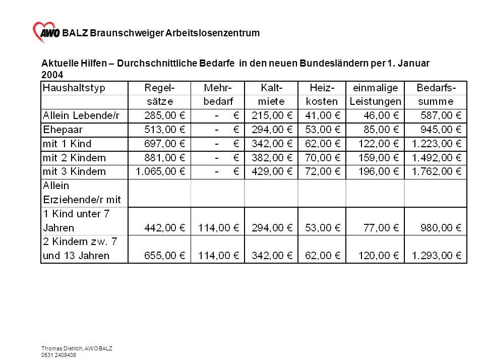 BALZ Braunschweiger Arbeitslosenzentrum Thomas Dietrich, AWO BALZ 0531 2409408 Aktuelle Hilfen – Durchschnittliche Bedarfe in den neuen Bundesländern