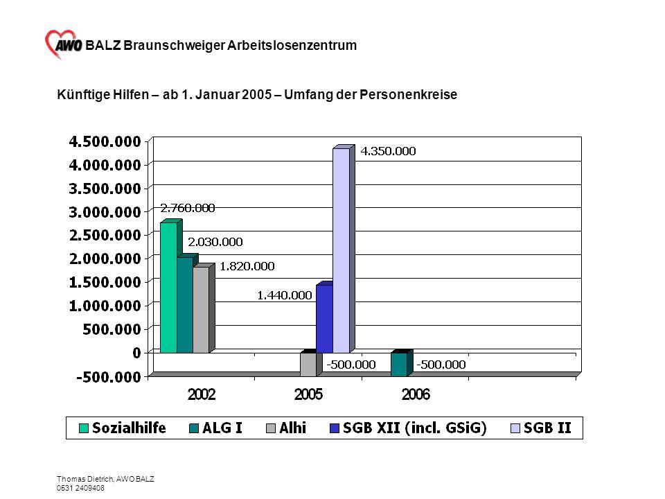 BALZ Braunschweiger Arbeitslosenzentrum Thomas Dietrich, AWO BALZ 0531 2409408 Künftige Hilfen – ab 1. Januar 2005 – Umfang der Personenkreise