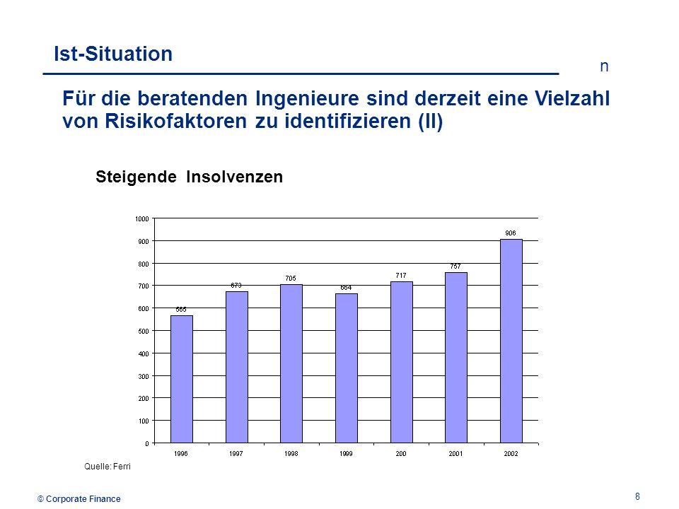 © Corporate Finance n 9 Ist-Situation In diesem Umfeld benötigen die Unternehmen u.a.
