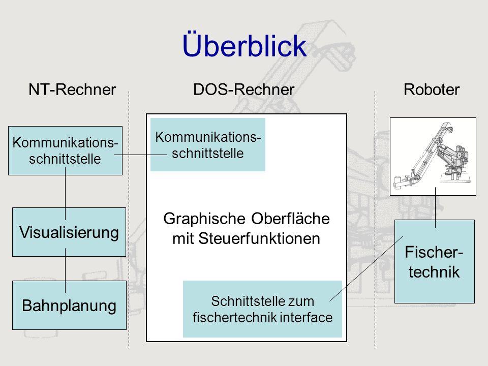 Überblick NT-Rechner DOS-Rechner Roboter Visualisierung Graphische Oberfläche mit Steuerfunktionen Fischer- technik Kommunikations- schnittstelle Schn