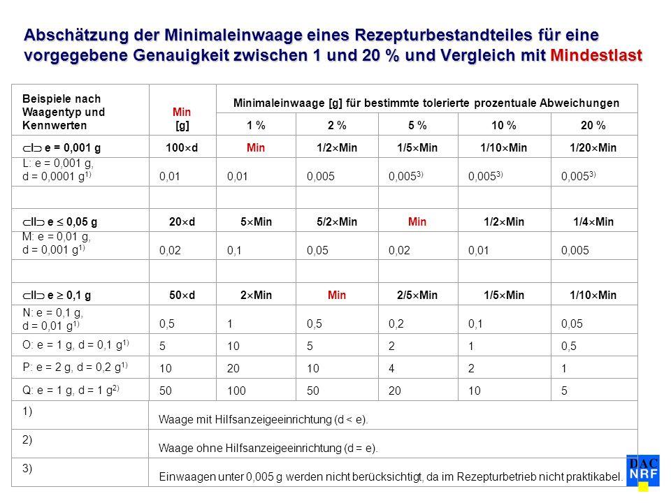 Abschätzung der Minimaleinwaage eines Rezepturbestandteiles für eine vorgegebene Genauigkeit zwischen 1 und 20 % und Vergleich mit Mindestlast Beispie
