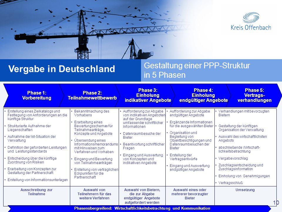 10 Vergabe in Deutschland 10 Phase 1: Vorbereitung Erstellung eines Zielkatalogs und Festlegung von Anforderungen an die künftige Struktur Strukturier
