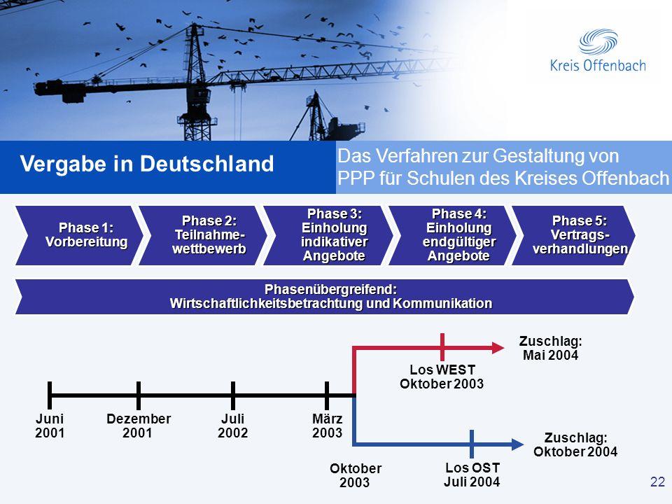 22 Vergabe in Deutschland 22 Phase 1: Vorbereitung Phase 3: Einholung indikativer Angebote Phase 5: Vertrags- verhandlungen Phase 4: Einholung endgült