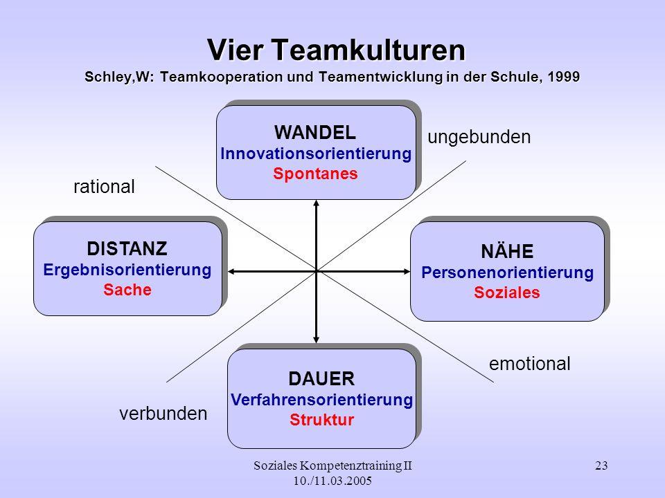 Soziales Kompetenztraining II 10./11.03.2005 23 Vier Teamkulturen Schley,W: Teamkooperation und Teamentwicklung in der Schule, 1999 Vier Teamkulturen