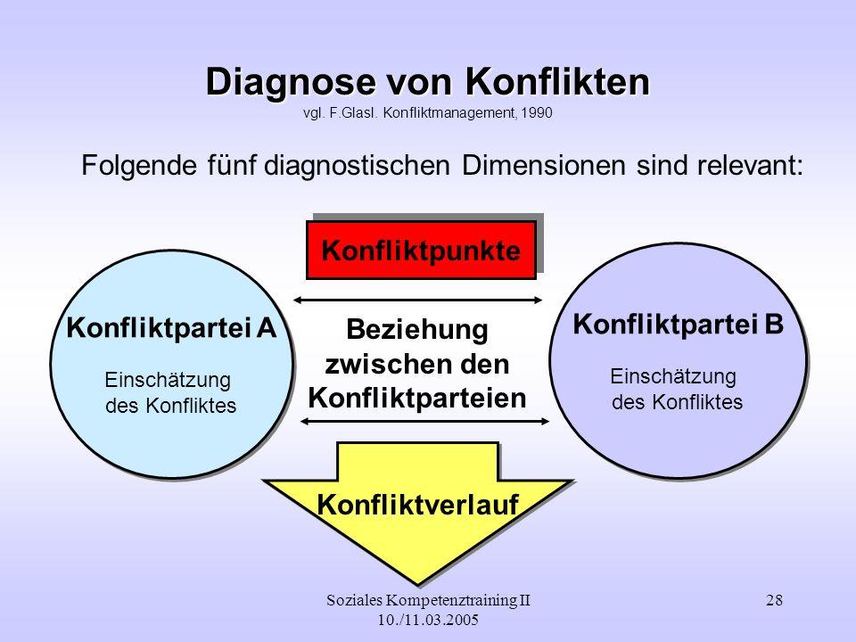 Soziales Kompetenztraining II 10./11.03.2005 28 Diagnose von Konflikten Diagnose von Konflikten vgl. F.Glasl. Konfliktmanagement, 1990 Folgende fünf d