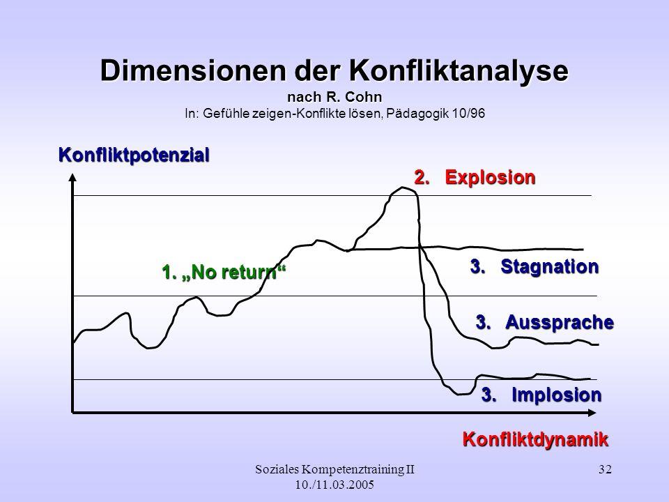 Soziales Kompetenztraining II 10./11.03.2005 32 Dimensionen der Konfliktanalyse nach R. Cohn Dimensionen der Konfliktanalyse nach R. Cohn In: Gefühle