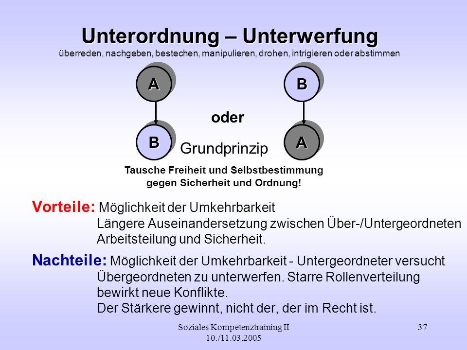 Soziales Kompetenztraining II 10./11.03.2005 37 Unterordnung – Unterwerfung Unterordnung – Unterwerfung überreden, nachgeben, bestechen, manipulieren,