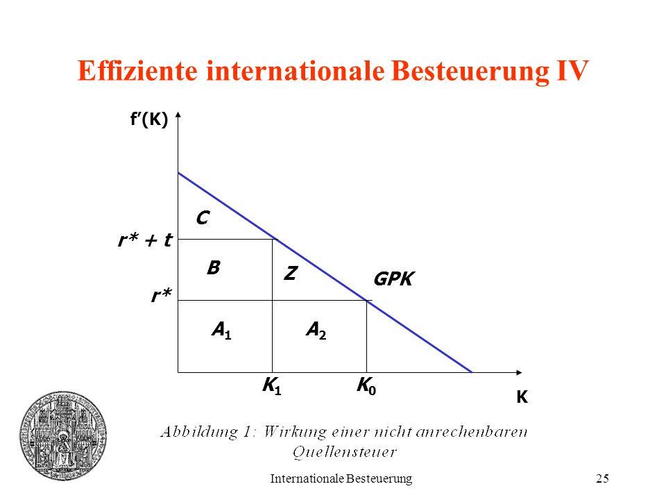Internationale Besteuerung25 Effiziente internationale Besteuerung IV K f(K) A1A1 A2A2 K1K1 K0K0 B Z C r* + t r* GPK