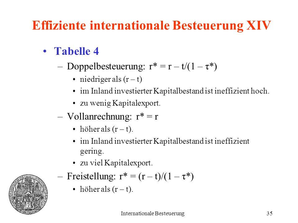 Internationale Besteuerung35 Effiziente internationale Besteuerung XIV Tabelle 4 –Doppelbesteuerung: r* = r – t/(1 – τ*) niedriger als (r – t) im Inla