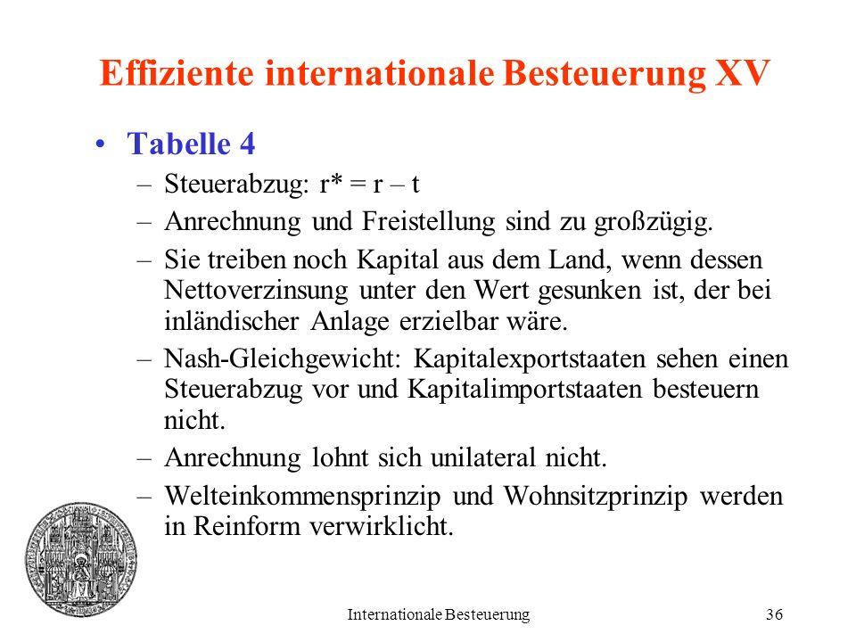 Internationale Besteuerung36 Effiziente internationale Besteuerung XV Tabelle 4 –Steuerabzug: r* = r – t –Anrechnung und Freistellung sind zu großzügi
