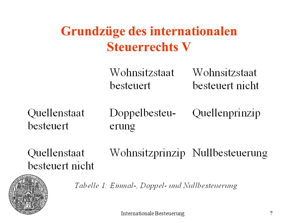 Internationale Besteuerung28 Effiziente internationale Besteuerung VII Verkomplizierung der Betrachtung bei Be- rücksichtigung unterschiedlicher Metho- den zur Vermeidung der Doppelbesteue- rung.