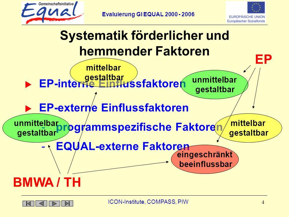 Evaluierung GI EQUAL 2000 - 2006 ICON-Institute, COMPASS, PIW 4 Systematik förderlicher und hemmender Faktoren EP-interne Einflussfaktoren EP-externe