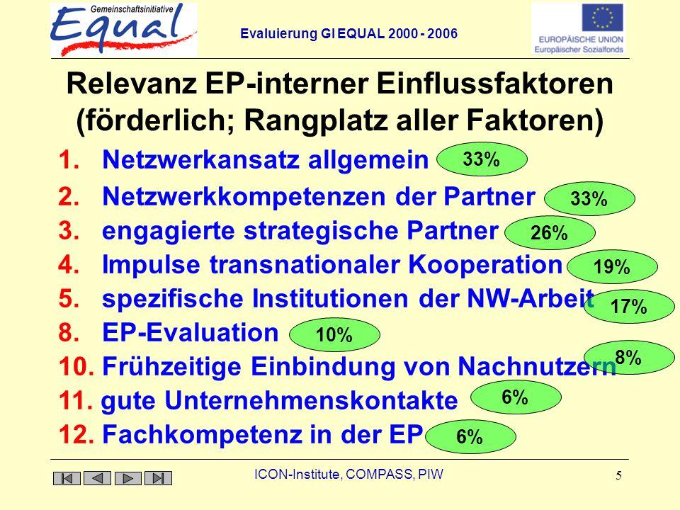 Evaluierung GI EQUAL 2000 - 2006 ICON-Institute, COMPASS, PIW 5 Relevanz EP-interner Einflussfaktoren (förderlich; Rangplatz aller Faktoren) 1. Netzwe