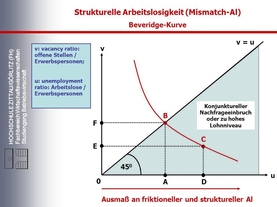 HOCHSCHULE ZITTAU/GÖRLITZ (FH) Fachbereich Wirtschaftswissenschaften Studiengang Betriebswirtschaft Strukturelle Arbeitslosigkeit (Mismatch-Al) Beveri