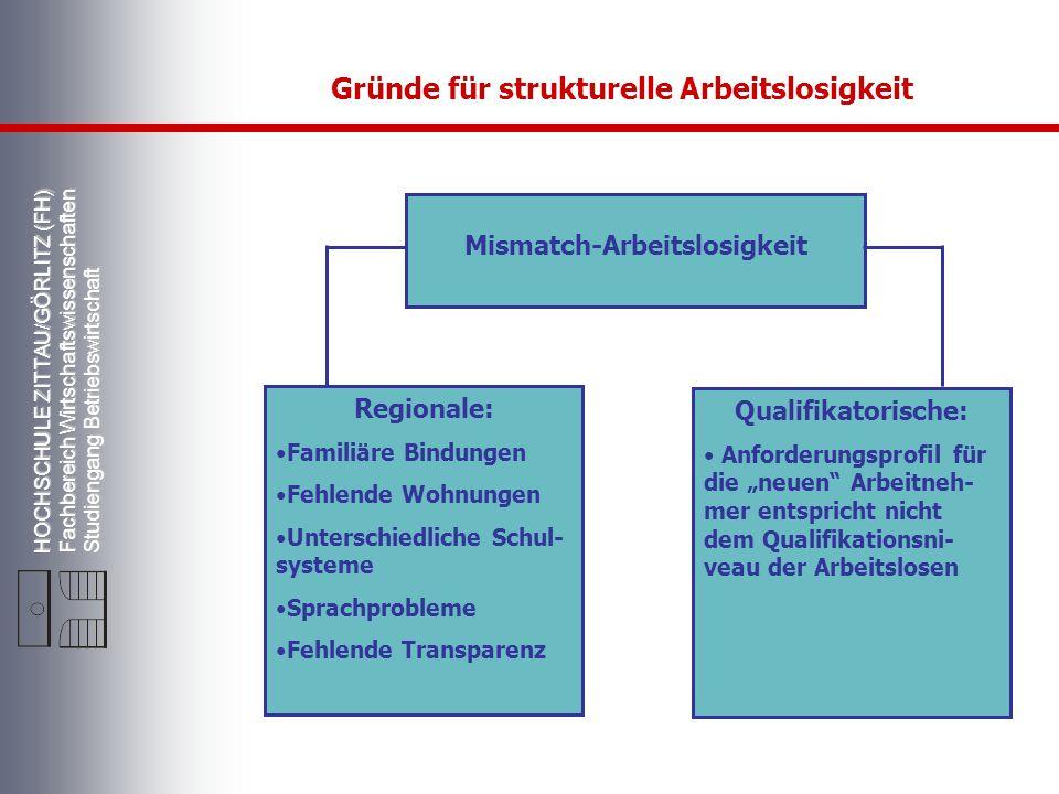 HOCHSCHULE ZITTAU/GÖRLITZ (FH) Fachbereich Wirtschaftswissenschaften Studiengang Betriebswirtschaft Gründe für strukturelle Arbeitslosigkeit Mismatch-