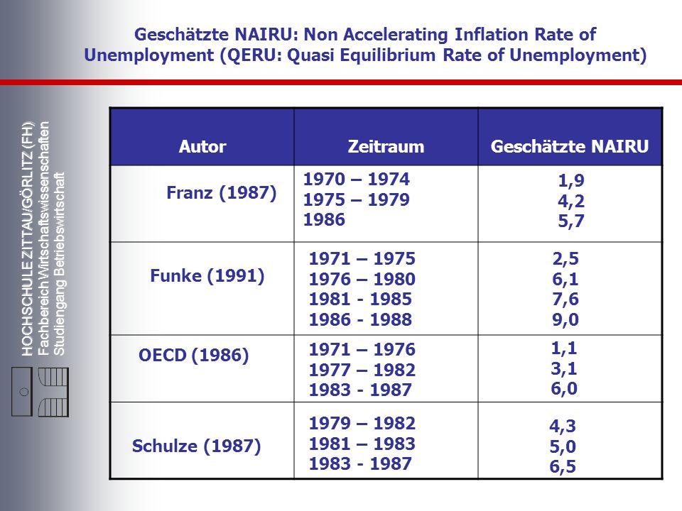 HOCHSCHULE ZITTAU/GÖRLITZ (FH) Fachbereich Wirtschaftswissenschaften Studiengang Betriebswirtschaft Geschätzte NAIRU: Non Accelerating Inflation Rate