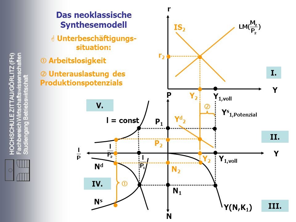 HOCHSCHULE ZITTAU/GÖRLITZ (FH) Fachbereich Wirtschaftswissenschaften Studiengang Betriebswirtschaft r Y P Y N r2r2 Y 1,voll P1P1 N1N1 l = const NdNd N