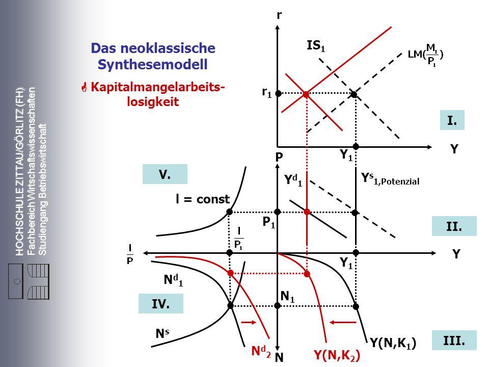HOCHSCHULE ZITTAU/GÖRLITZ (FH) Fachbereich Wirtschaftswissenschaften Studiengang Betriebswirtschaft r Y P Y N r1r1 Y1Y1 P1P1 Y1Y1 N1N1 l = const Nd1Nd