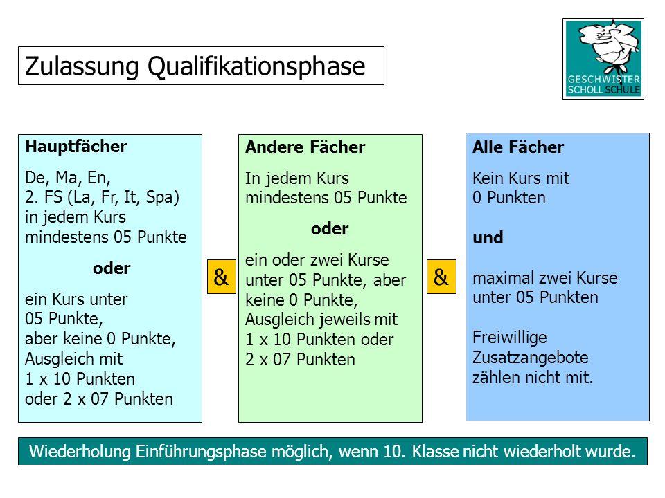 Wiederholung Einführungsphase möglich, wenn 10. Klasse nicht wiederholt wurde. Zulassung Qualifikationsphase && Hauptfächer De, Ma, En, 2. FS (La, Fr,