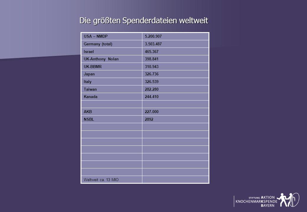 Die größten Spenderdateien weltweit Die größten Spenderdateien weltweit USA – NMDP5.200.907 Germany (total)3.503.487 Israel465.367 UK-Anthony Nolan398